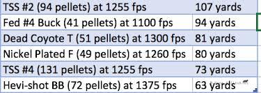 Buckshot Chart Tss Shot Testing Predatormasters Forums
