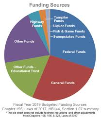 Federal Revenue By Year Chart 23 Eye Catching Government Revenue Pie Chart