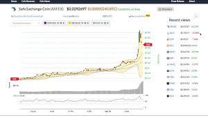 Safe Exchange Coin Safex Price Alert Chart News On Bitscreener Com