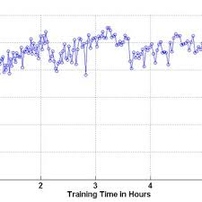 training rewards fig 3 average negative rewards over training time scientific