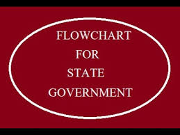 State Government Flow Chart Draw Flowchart For State Government Youtube