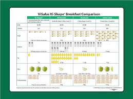 Vi Shake Comparison Chart Performance Outdoor Nutrition 3 13 11 3 20 11