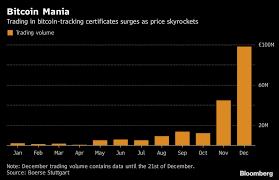 Bitcoin Trading Volume At Retail Exchange Rises 22 Fold