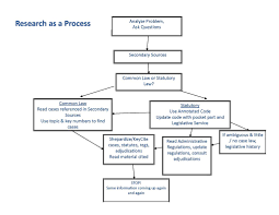 Criminal Process Chart Research Process Ohio Innocence Project Student Research