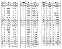 Ohm To Watt Chart Convertion Table Decibel Volt Watt 50 Ohm Messi