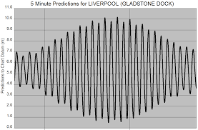 Tidal Science In Liverpool Tide And Time