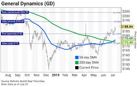 Gulfstream Stock Chart Chart Of The Week How To Play The 3 Major Defense Stocks