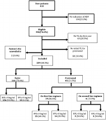 Viral Load Chart Flow Chart Of Patients Enrolled In Early Viral Load Study In