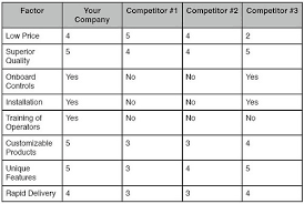 Competitive Analysis Matrix Template The Competitive Matrix Analysis Allbusiness Com