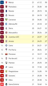Juventus U23 - Risultati e Classifica 2019/2020