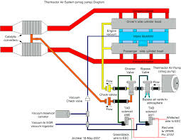 1990 mustang 5 0 vacuum emission line routing mustang forums at automobile computers use current sink technology they do not source power to any relay solenoid or actuator like the iac fuel pump relay