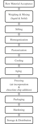 Ice Cream Manufacturing Process Flow Chart The Implementation Of Haccp Management System In A Chocolate