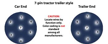 trailer wiring basics for towing 7 pin tractor trailer style