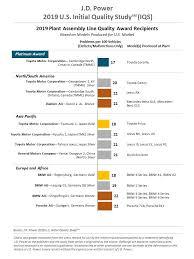 Car Company Ownership Chart 2019 Initial Quality Study Iqs J D Power