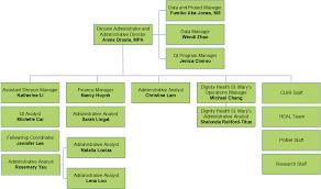 Medical Center Organizational Chart Organizational Chart Staff Ucsf Hospital Medicine