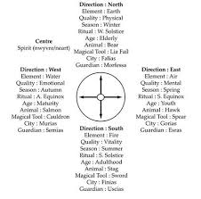 Wiccan Element Chart Wicca Teachings Fb Here Is A Chart With Very Good