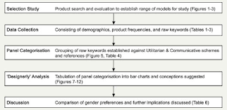 towards female preferences in design a pilot study