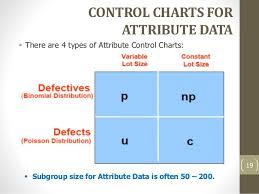 Attribute Chart 5 Spc Control Charts