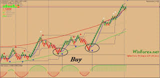 Drop And Forget Renko Scalping System Is A Forex Strategy