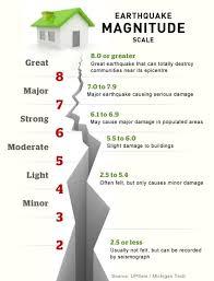 Richter Magnitude Scale Explained Earthquake Magnitude