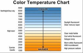 Color Temperature Guide For Visible Light Spectrum