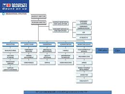 s organization structure of maruti suzuki  company information 3