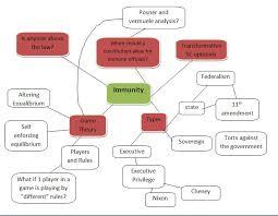 Sovereign Immunity Idea Chart The Law Rules Blog