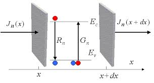 volume equation physics. above we have an illustration of the changes in concentration charge carriers (and thus current density) that can occur within a given volume; volume equation physics