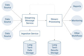 Setting Up An End To End Data Streaming Pipeline 6 1 X Cloudera