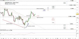 Eur Usd Price Eyes 1 1200 As Us Dollar Braces For Fed Rate