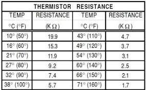 Ntc Temperature Resistance Chart 60 Abiding 10k Ntc Thermistor Chart