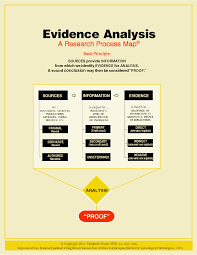 Quicklesson 17 The Evidence Analysis Process Map Evidence Explained