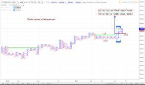 Can Asx Chart Asx 200 Xjo Pnf Chart Outlook The Chart Technician
