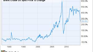 Oil Price Chart Nasdaq The Crazy Oil Price Chart You Simply Must See Nasdaq