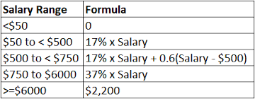salary range calculator how to calculate cpf using microsoft excel