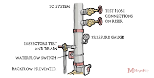 Backflow Preventer Pressure Loss Chart Solutions For The Overlooked Forward Flow Test