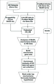 Chart Database Flow Chart Of The Database Enabled Methodology To Link And