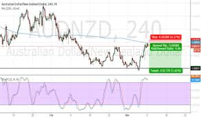 Short Audnzd Following The Trend Below Ma Tradingview