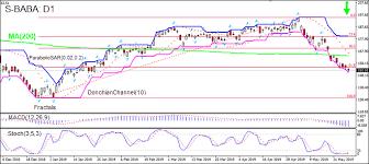 Baba Stock Price Chart Technical Analysis S Baba 2019 05 30