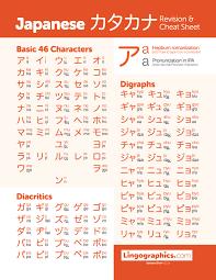 Kanji Chart Pdf Katakana Chart With Hepburn Romanization And Pronunciation