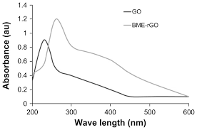 Ultraviolet Visible Uv Vis Spectra Of Go And Rgo Showing The