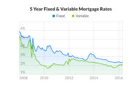 Fixed Mortgage Variable Or Fixed Mortgage Canada 2014