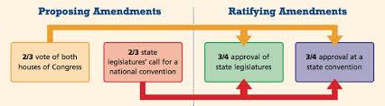 80 Timeless Formal Amendment Process Chart