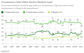 americans still split along pro choice pro life lines 1975 2011 trend circumstances under which abortion should be legal