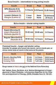 diabetes blood sugar logs juvenile diabetes walk north haven ct blood sugar log monthly sheet