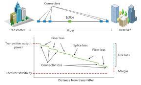 Fiber Optic Connectors Chart Pdf Understanding Link Budget And Link Loss In Fiber Optic Network