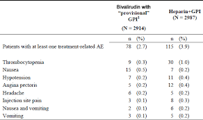 Bivalirudin Injection