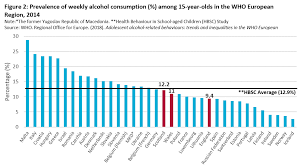 With Drinkaware Comparisons Countries Other Uk