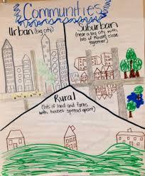 Urban Suburban Rural Communities Anchor Chart Second Grade Urban Suburban Rural A