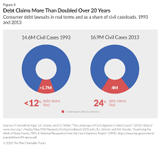 We did not find results for: How Debt Collectors Are Transforming The Business Of State Courts The Pew Charitable Trusts